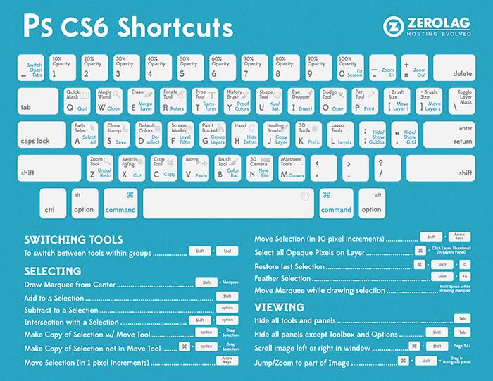 Бързи клавиши в Photoshop CS6